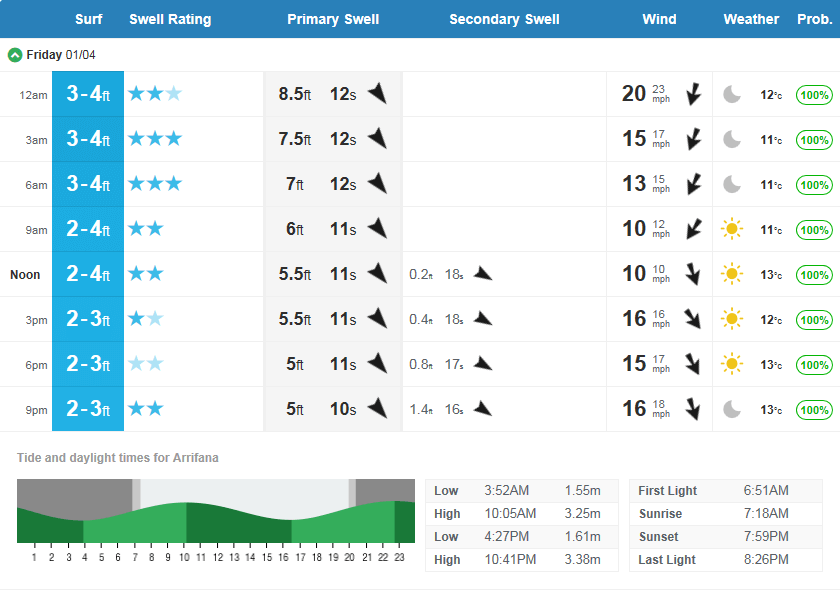 Surf Forecast auf magicseaweed