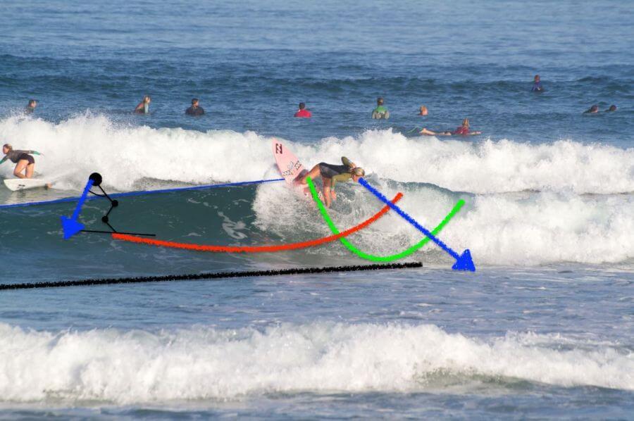 Pro Performance Surf Coaching: Meine Erfahrung mit einem Profi Coach